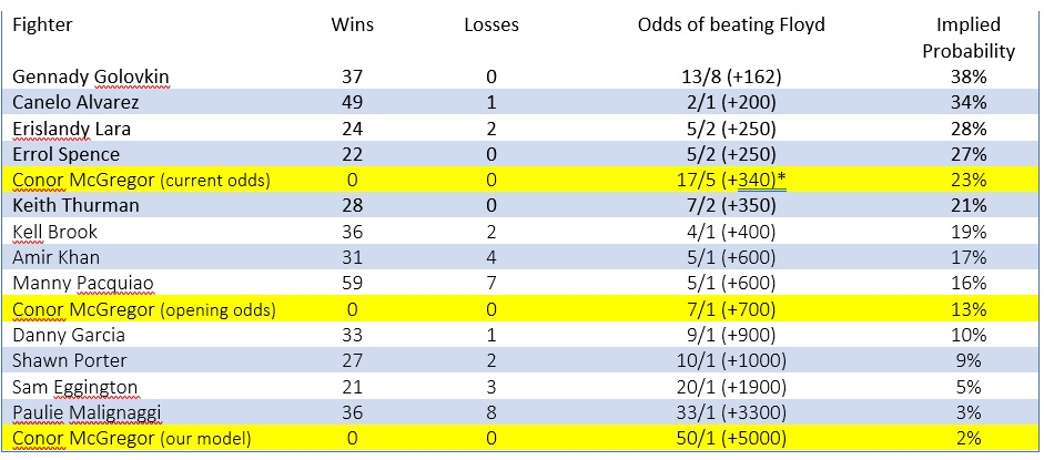 fm probabilities