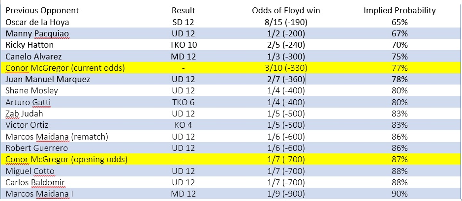 Historical odds vs Floyd