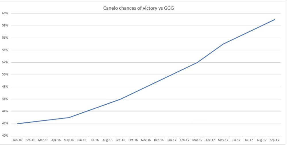 Canelo vs GGG Odds change
